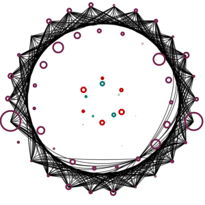 ARHC with nodes